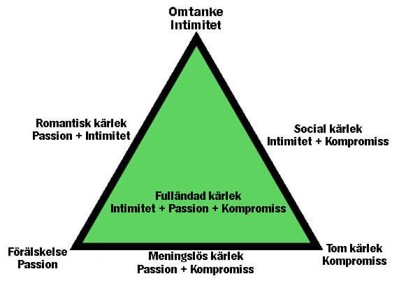 Kärlekens triangel