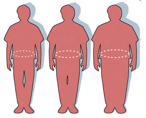 Fetma, tre personer