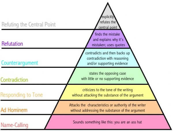 Grahams pyramid