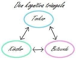 Den kognitiva triangeln