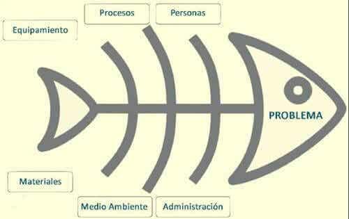 Hur man använder Ishikawas diagram vid problemlösning