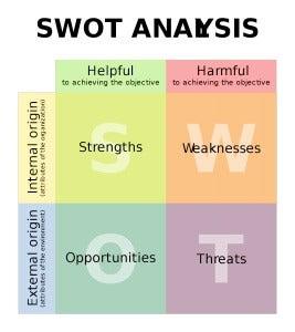 En SWOT-matris